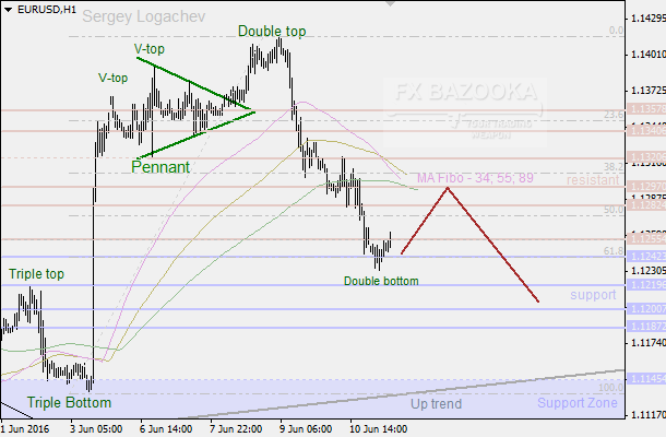 "EUR/USD: bears are getting some rest because of the ""Double Bottom"""