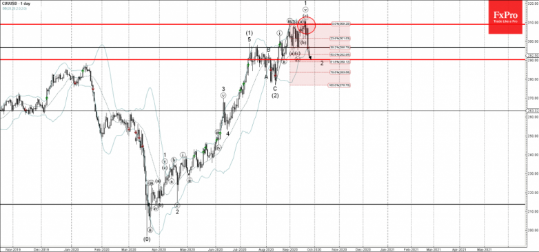 Copper Wave Analysis 24 September, 2020