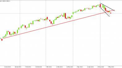 SP500: seems that the correction did not end on Friday
