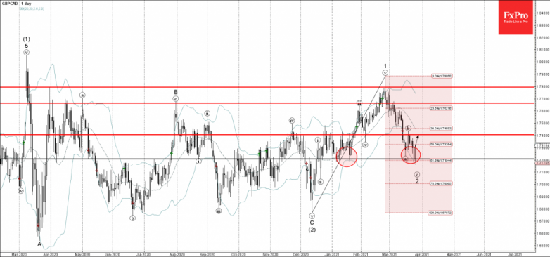 GBPCAD Wave Analysis 25 March, 2021