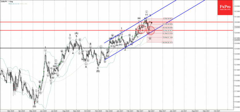 EURJPY Wave Analysis 26 March, 2021