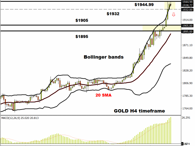 Gold H4 timeframe – prices riding outer band
