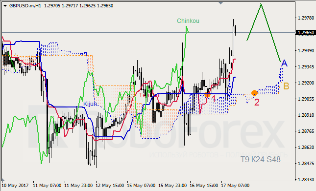 Ichimoku Cloud Analysis 17.05.2017 (GBP/USD, GOLD)