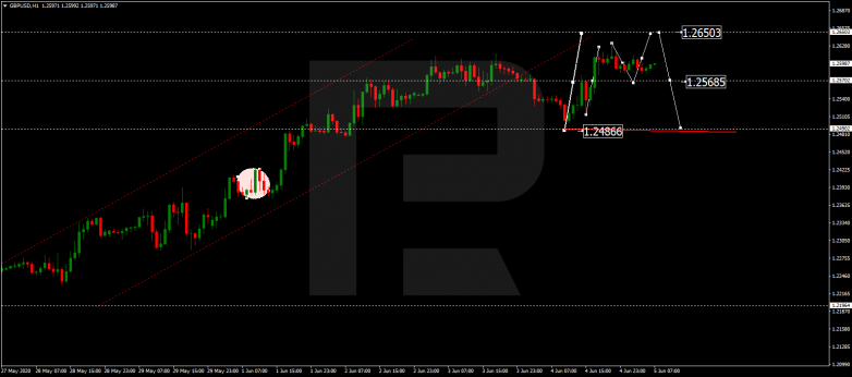 Forex Technical Analysis & Forecast 05.06.2020 GBPUSD