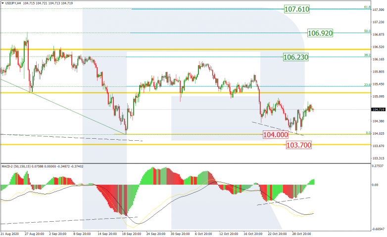 Fibonacci Retracements Analysis 03.11.2020  USDJPY_H4
