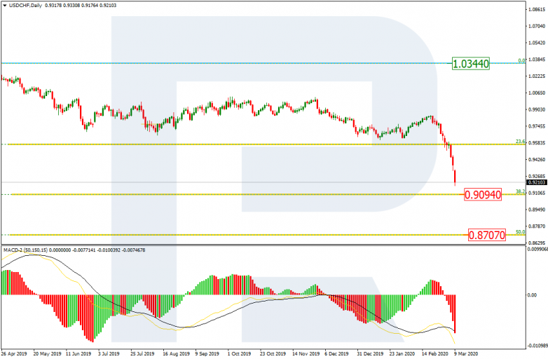USDCHF_D1