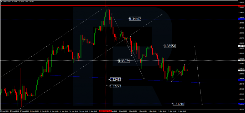 Forex Technical Analysis & Forecast 04.09.2020 GBPUSD