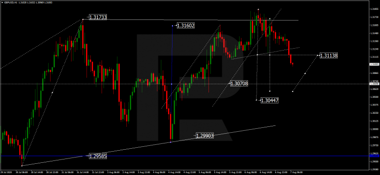 Forex Technical Analysis & Forecast 07.08.2020 GBPUSD