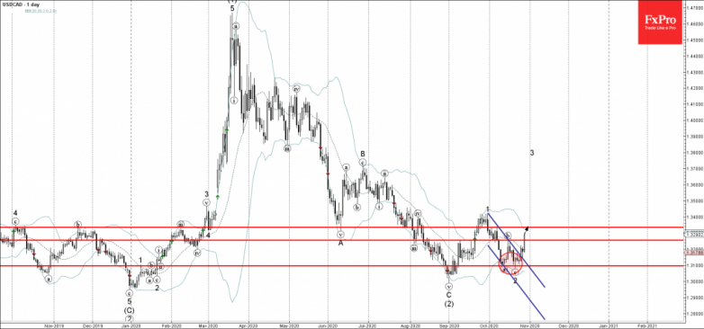 USDCAD Wave Analysis 28 October, 2020