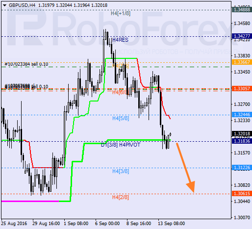 Analysis of Murray's level for GBP/USD on 14.09.2016