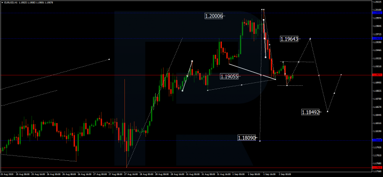 Forex Technical Analysis & Forecast 02.09.2020 EURUSD