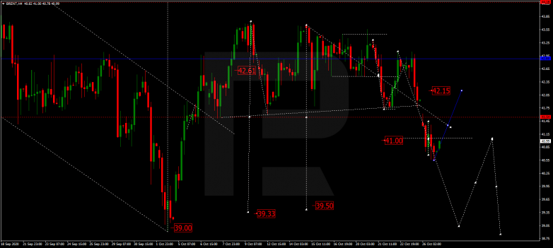 Forex Technical Analysis & Forecast 27.10.2020 BRENT