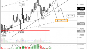 EURUSD: triangle formation keeping the bears at bay