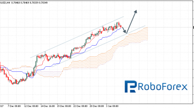 Ichimoku Cloud Analysis 05.01.2018 (AUD/USD, NZD/USD, USD/CAD)