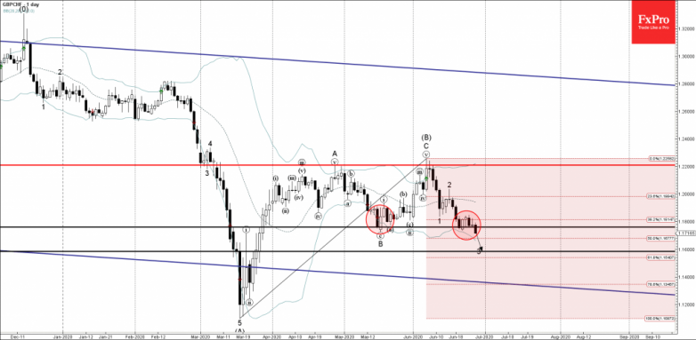 GBPCHF Wave Analysis – 26 June, 2020