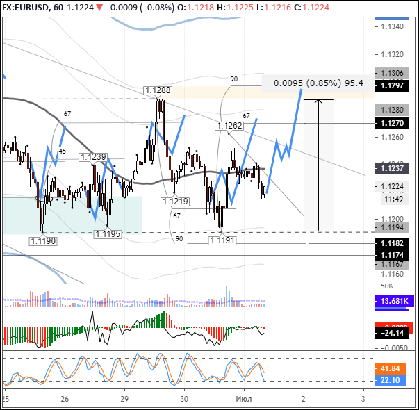 EURUSD: expecting a breakout to 1.13