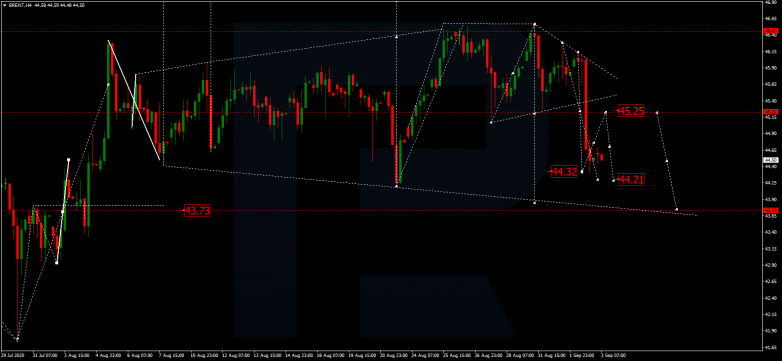 Forex Technical Analysis & Forecast 03.09.2020 BRENT