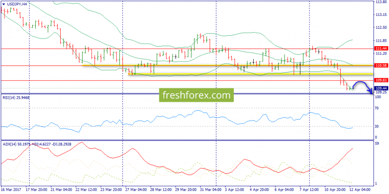 Expecting Decline Continuation after Touching 109.83