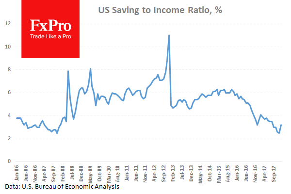 US_Saving-to-Income_180301