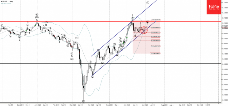 AUDUSD Wave Analysis – 3 July, 2020
