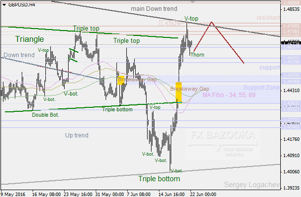 "GBP/USD: new high is coming because of the ""Thorn"""