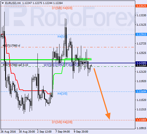 Analysis of Murray's level for EUR/USD on 14.09.2016