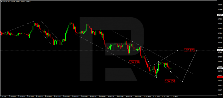 Forex Technical Analysis & Forecast 13.07.2020 USDJPY