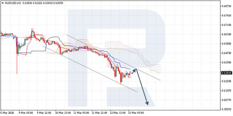 AUDUSD  is trading at 0.6305