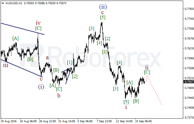 Wave analysis for AUD/USD on 16.09.2016