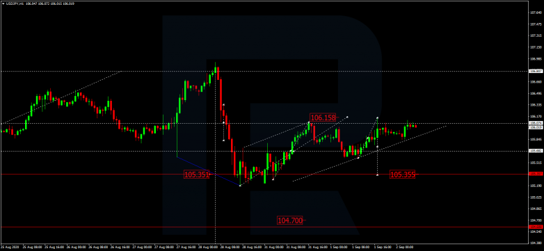 Forex Technical Analysis & Forecast 02.09.2020 USDJPY