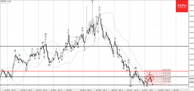 GBPAUD Wave Analysis – 14 July, 2020
