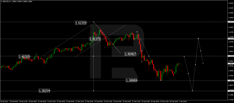Forex Technical Analysis & Forecast 01.03.2021 GBPUSD