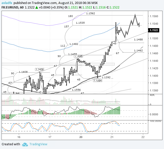 EURUSD: the price has reached the upper border of the MA channel
