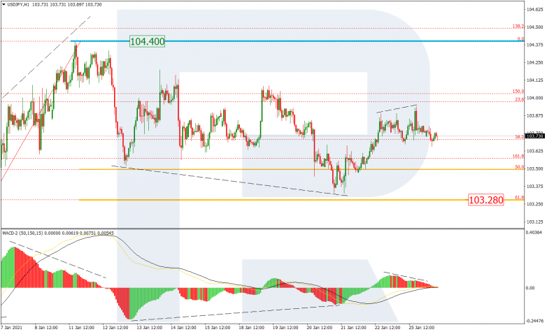 Fibonacci Retracements Analysis 26.01.2021 USDJPY_H1