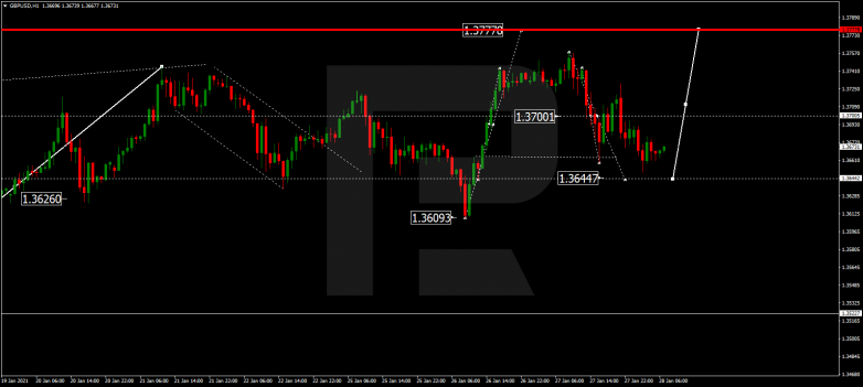 Forex Technical Analysis & Forecast 28.01.2021 GBPUSD