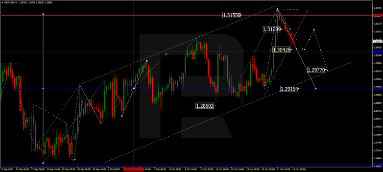 Forex Technical Analysis & Forecast 23.10.2020 GBPUSD