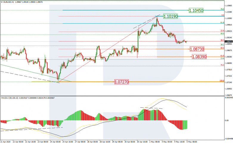 EURUSD_H1 The next wave of growth will be aimed at the current local peak of 1.1019.