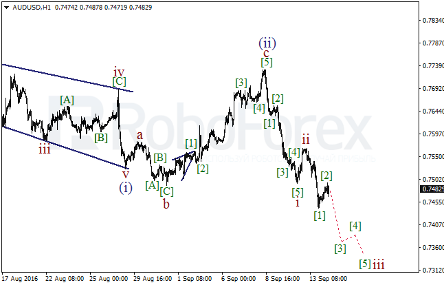Wave analysis for AUD/USD on 14.09.2016