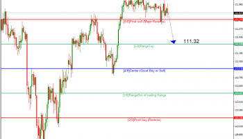 Murrey Math Lines 24.04.2019 (USDJPY, USDCAD)