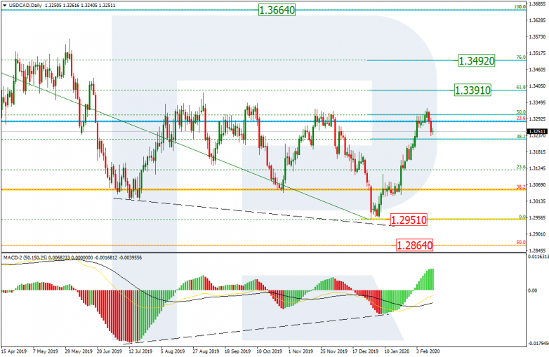 USDCAD_D1
