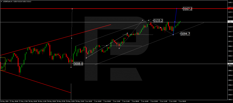 Forex Technical Analysis & Forecast 05.06.2020 S&P 500