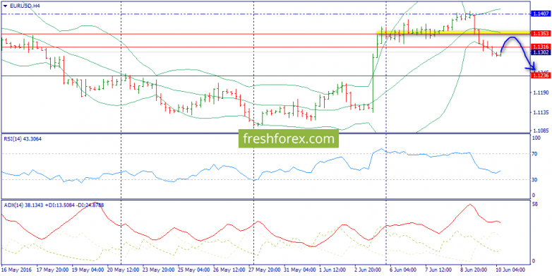 Euro. Correction to 1.1353 is expected