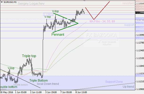 "EUR/USD: ""Pennant"" led to the new high, but bulls are so tired"