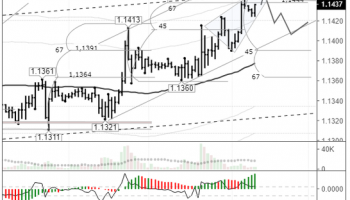 EURUSD: pair poised to drop from upper line of channel
