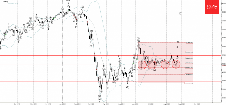Citibank Wave Analysis – 21 August, 2020