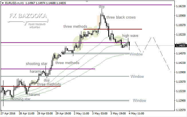 "EUR/USD: ""Three Black Crows"" showed bulls the door"