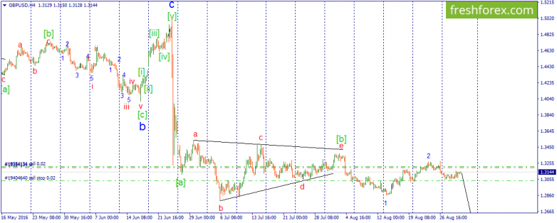 GBP\USD. We continue waiting for third wave of decreasing impulse.