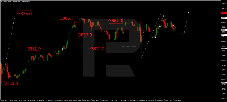 Forex Technical Analysis & Forecast 27.01.2021 S&P 500