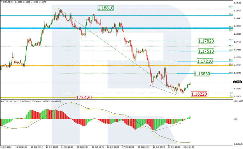 Fibonacci Retracements Analysis 03.11.2020 EURUSD_H1