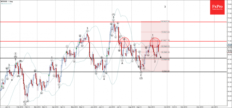 WTIUSD - Primary Analysis - Sep-13 1735 PM (1 day)